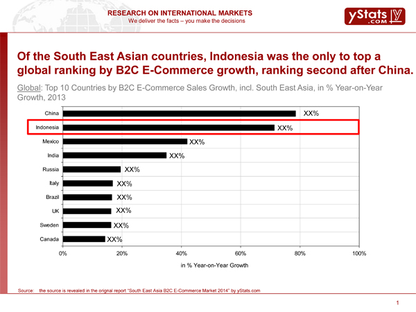 B2C E-Commerce Growth in South East Asia, featured on www.blog.marketresearch.com