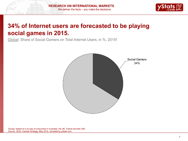 Social Gaming industry, featured on www.blog.marketresearch.com