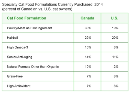 Cat_Food_in_Canada,_featured_on_www.blog.marketresearch.com