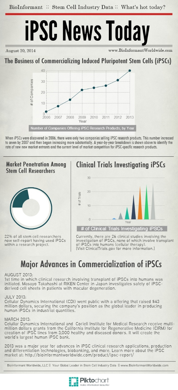 The_Business_of_Commercializing_Induced_Pluripotent_Stem_Cells,_featured_on_blog.marketresearch.com
