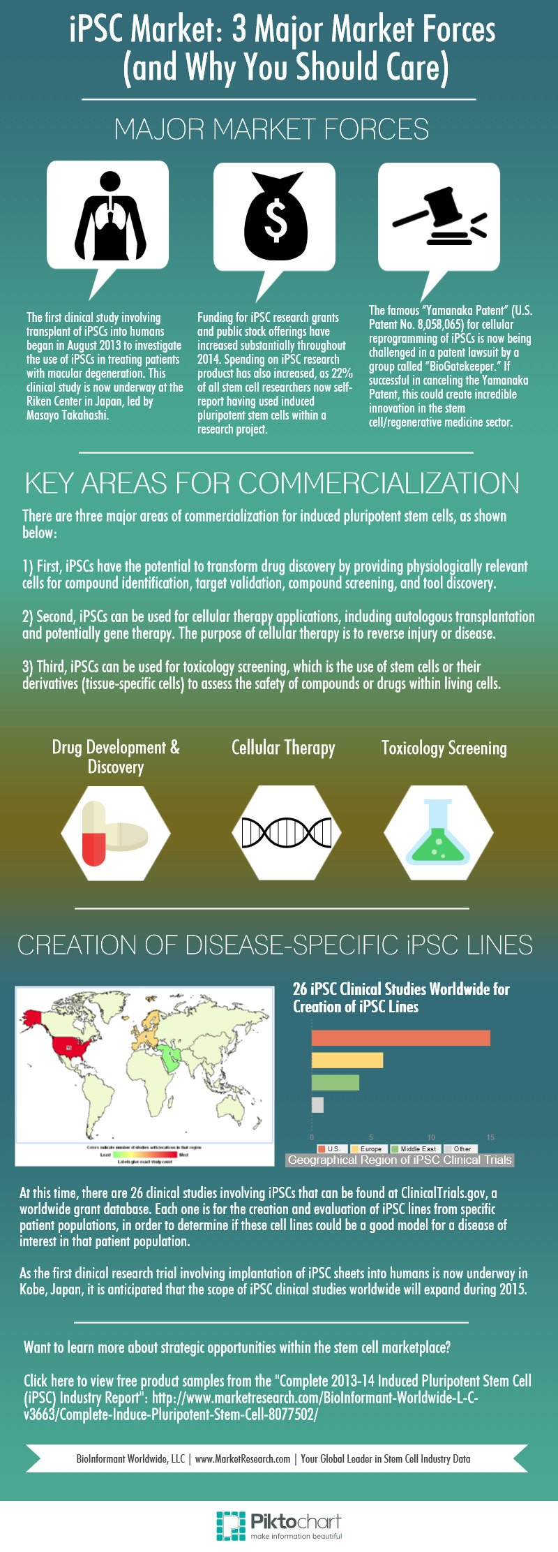 iPSC_Market__3_Major_Market_Forces_(and_Why_You_Should_Care)_-_MarketResearch.com