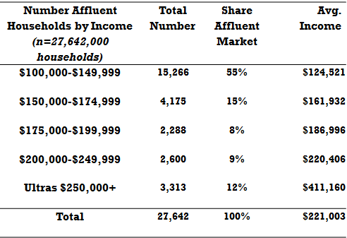 affluent_households_2013, featured on www.blog.marketresearch.com
