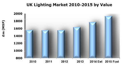 UK Lighting Market 2010-2015 by Value, featured on www.blog.marketresearch.com