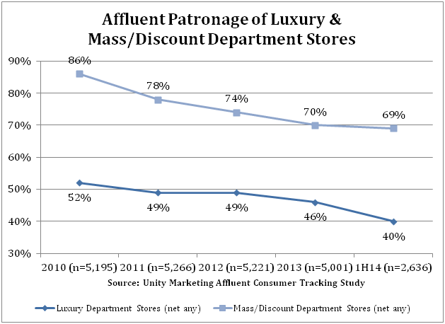 Affluent_Patronage_of_Luxury__Mass-Discount_Department_Stores