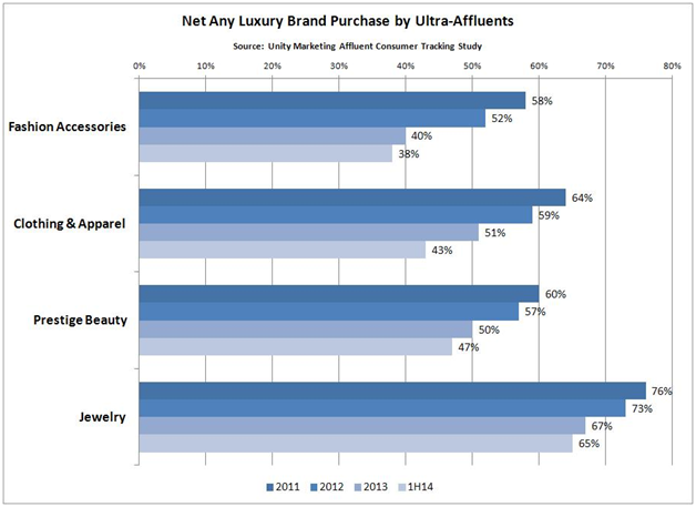 Net_Luxury_Brand_Purchase_by_Ultra-Affluents