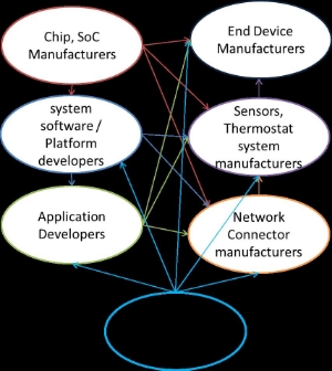 Connected_Consumer_Device_Vendor_Ecosystem,_featured_on_www.blog.marketresearch.com