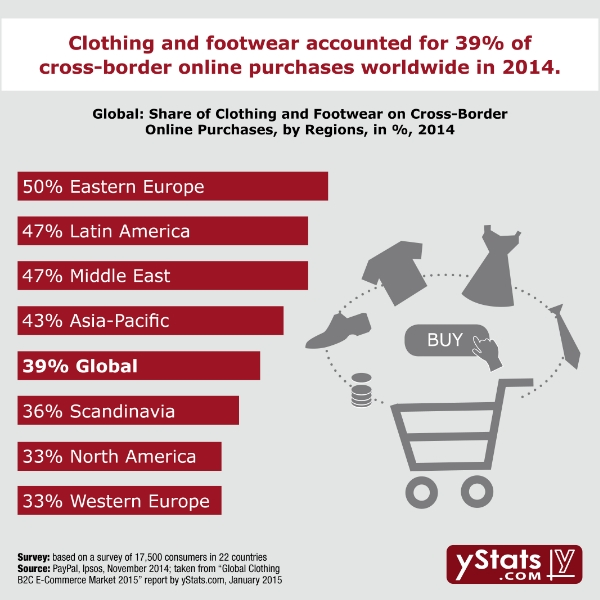 Clothing Merchants to Maximize Seamless Shopping Experience Through Online-Offline Approach
