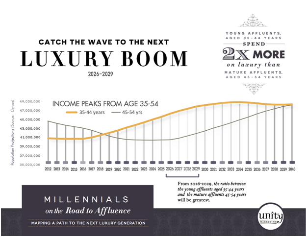 Millennials' New Expectations: Top Trends Shaping the Luxury Consumer Market in 2015
