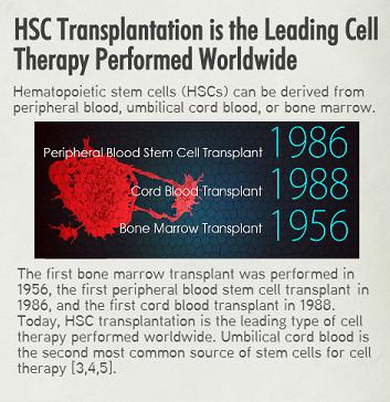 Cord Blood HSC Transplantation, featured on www.blog.marketresearch.com