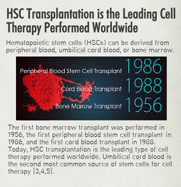 Cord Blood HSC Transplantation, featured on www.blog.marketresearch.com