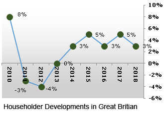 Home Extensions Market Sees Growth in Great Britain