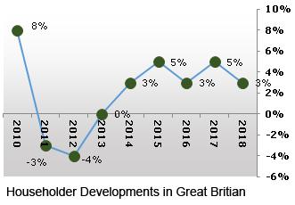 Household Development Market, featured on www.blog.marketresearch.com
