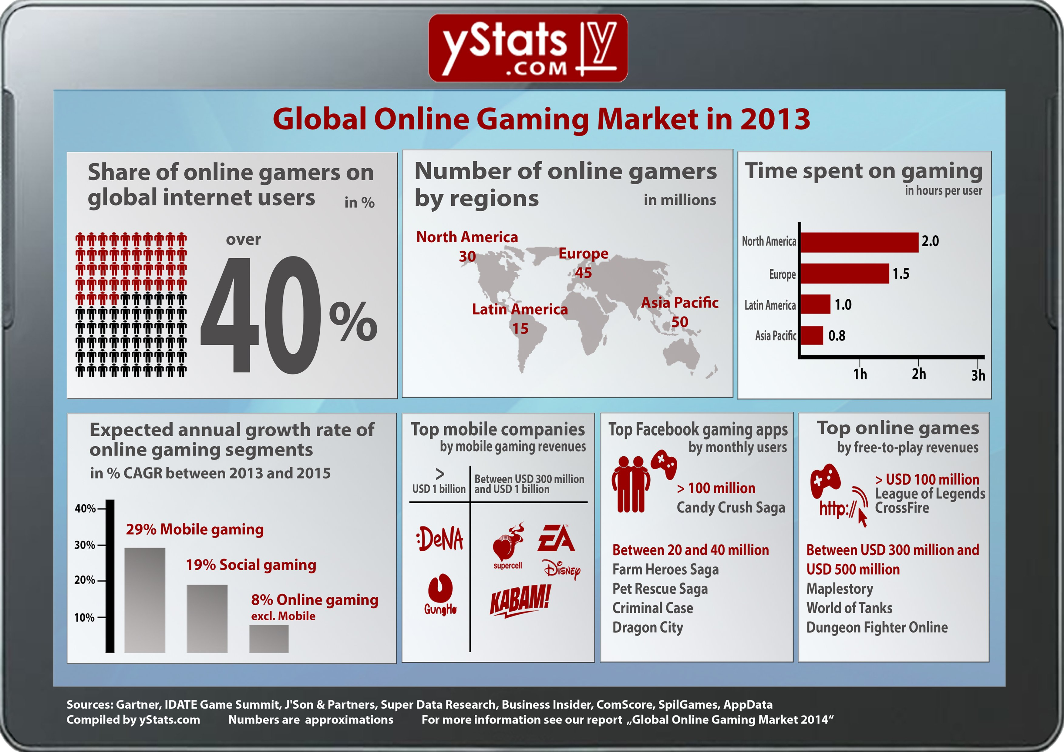 Infographic_Global_Online_Gaming_Market_in_2013_by_yStats.com, featured on www.blog.marketresearch.com