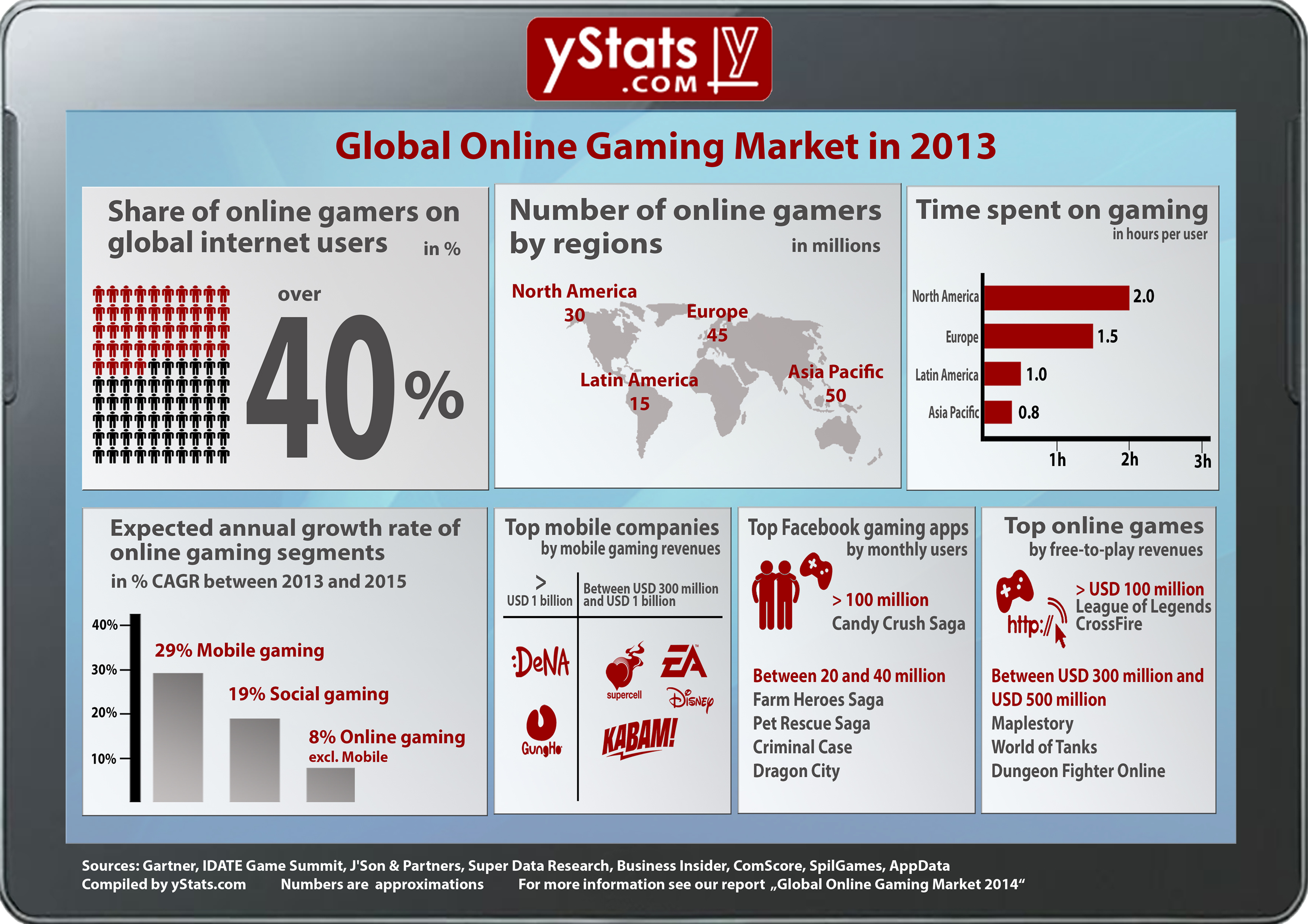 Social & Mobile Games Spur Growth of Online Gaming Market