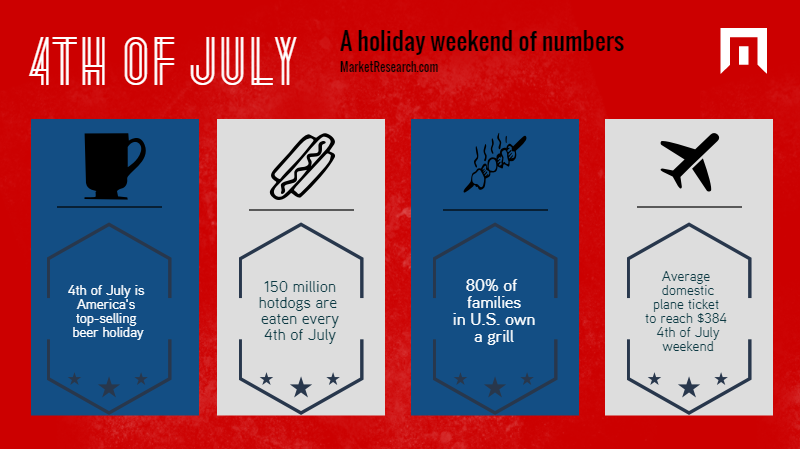 Fourth of July Sales featured on blog.marketresearch.com