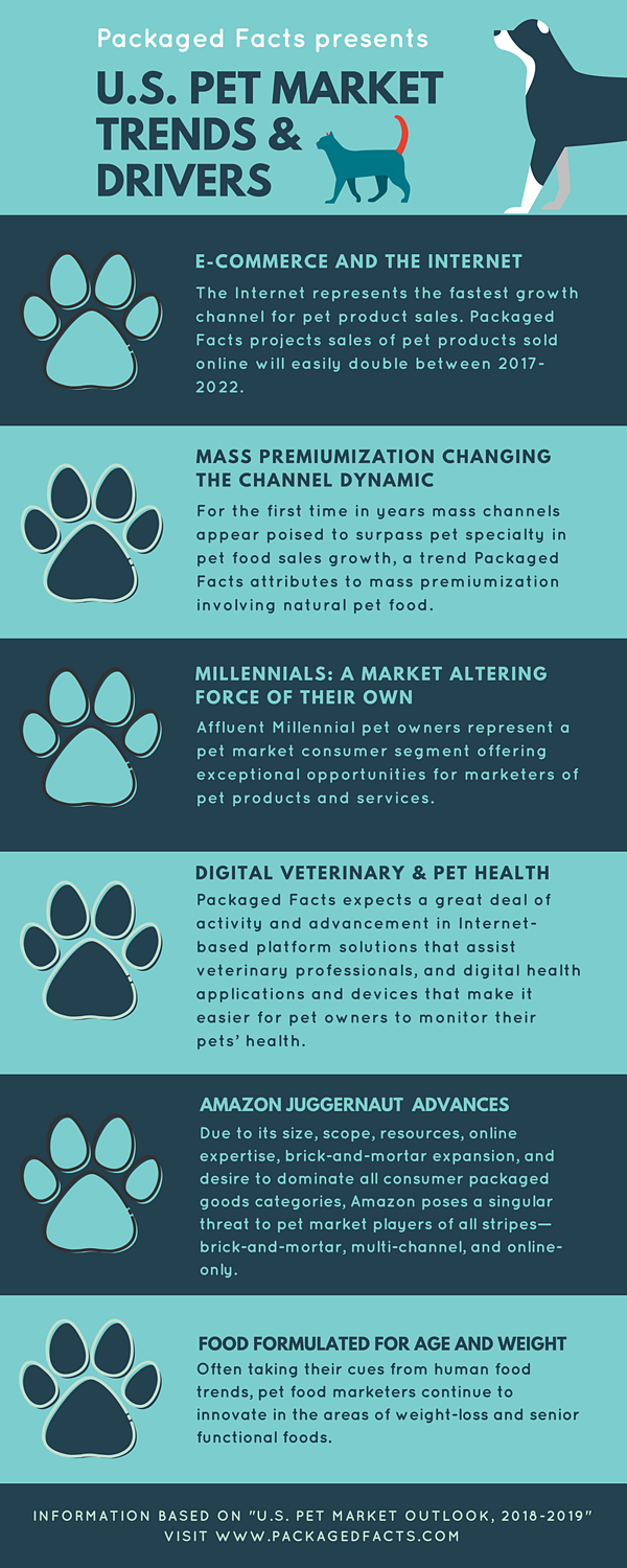 Pet trends infographic