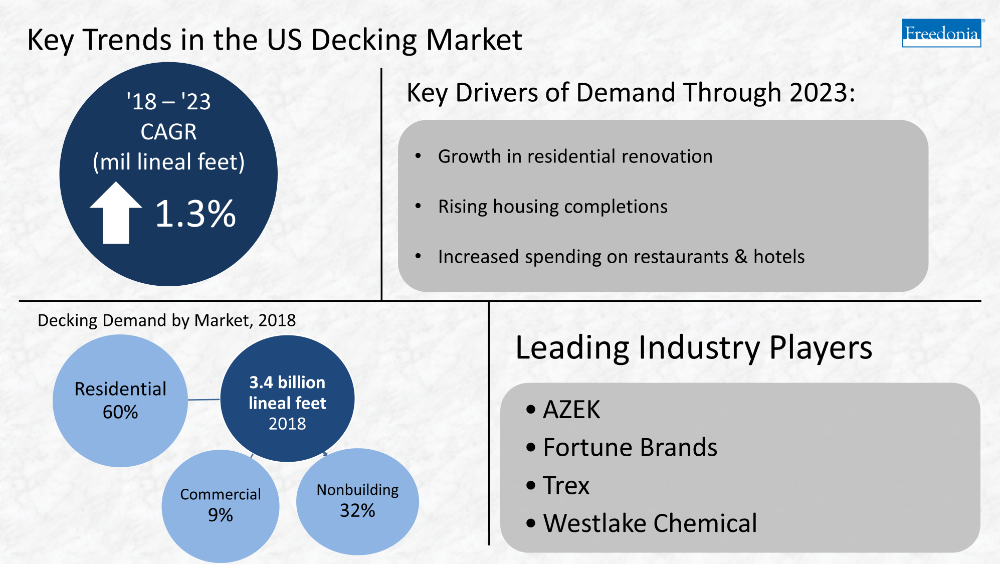 decking industry trends infographic