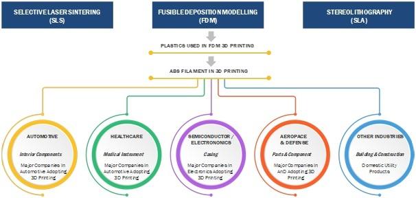 3D Printing Materials Chart