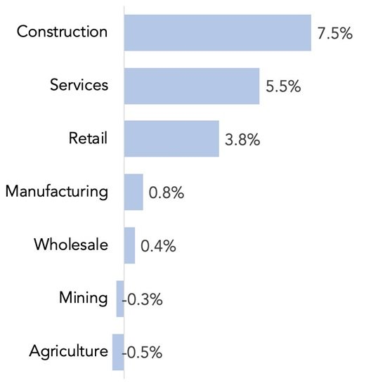 Fastest growing industries in the US
