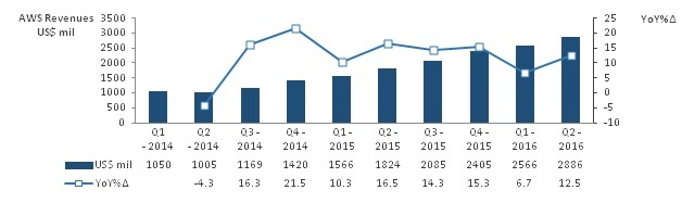 AWS Revenues.jpg