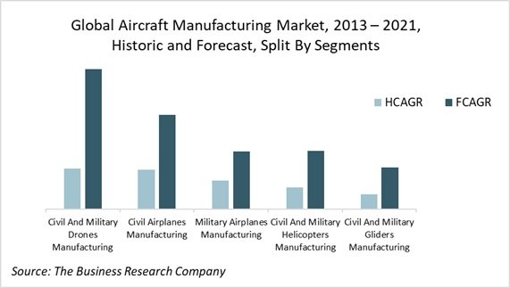 Aircraft Manufacturing Industry