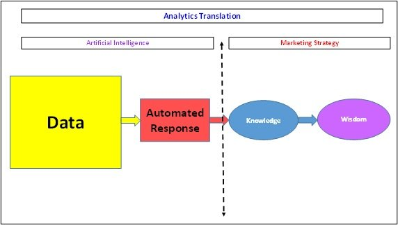 Analytics Translation - Artificial Intelligence and the Role of Marketing Research