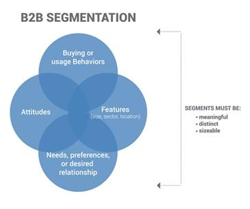 B2B_Segmentation_Figure_4.jpg