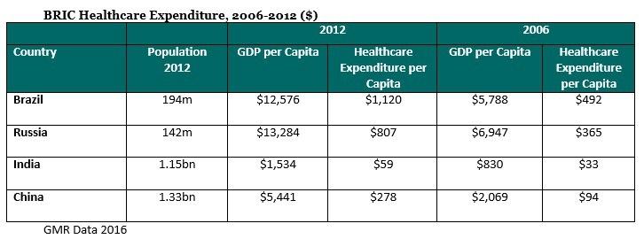 BRIC Healthcare Expenditure Chart.jpg