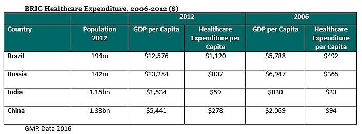 BRIC Healthcare Expenditure Chart.jpg