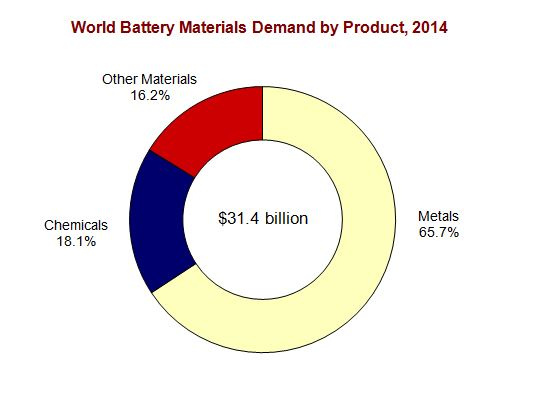 Battery_Material_Chart_the_Freedonia_Group.jpg