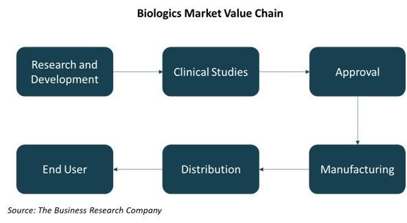 Biologics Market Value Chain - Chart 1