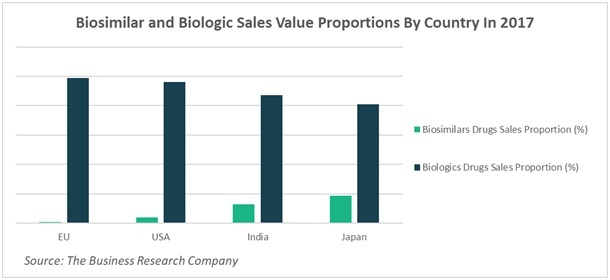 Biosimilar and Biologic Sales by Country - Chart 3