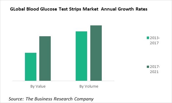 Blood Glucose Test Strips Chart