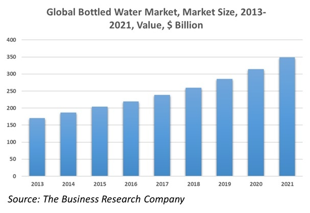 The Global Bottled Water Market: Expert Insights & Statistics