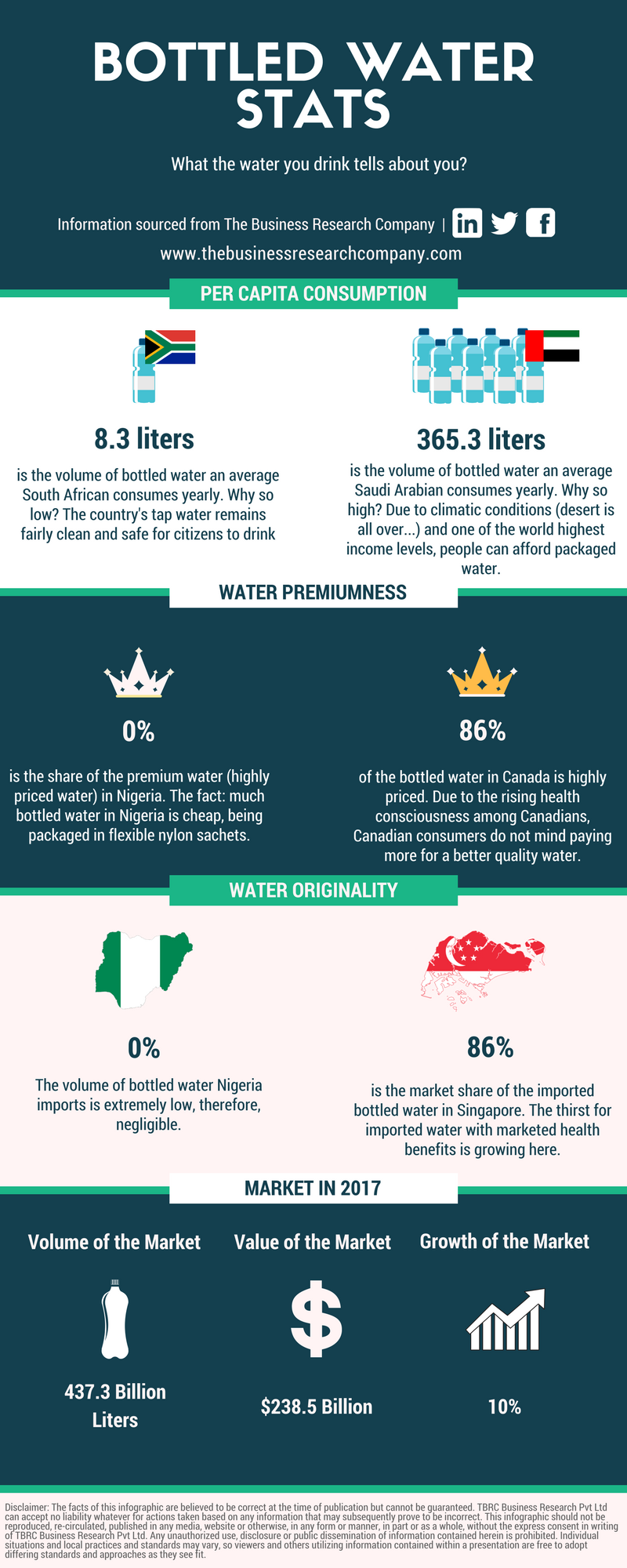 Bottled water statistics infographic.png