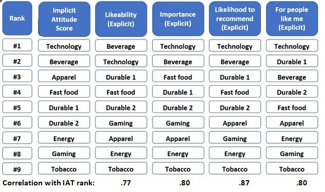 Brand rankings chart