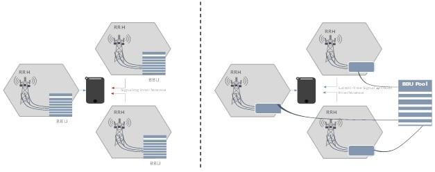 C-RAN technology 2.jpg