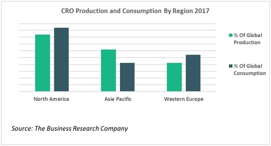 The Rapid Growth of the CRO Industry: Analysis & Forecasts