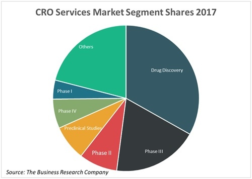 CRO industries