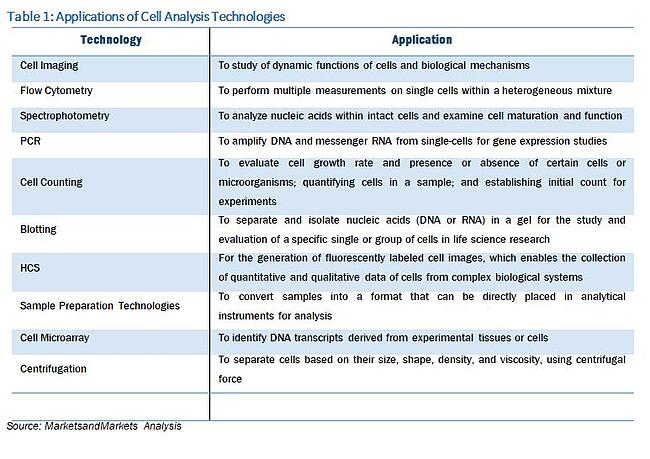 Cell analysis technologies - 1.jpg