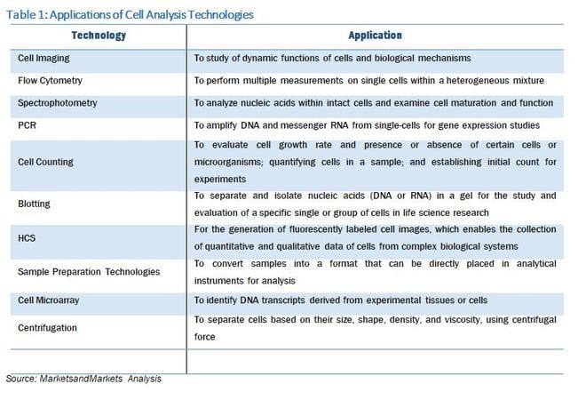 Cell analysis technologies - 1.jpg