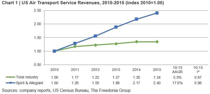 Chart 1 - air transport service revenues.jpg