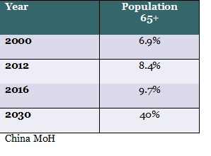 Chinas elderly population growth