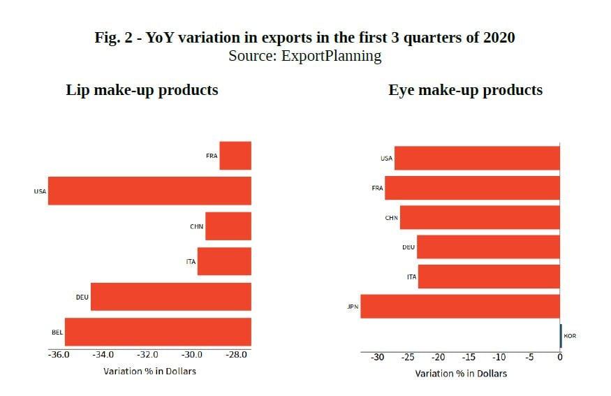 Cosmetics Industry Statistics Chart II