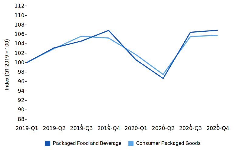 FIG3 - Food and Beverage Industry Data COVID-19