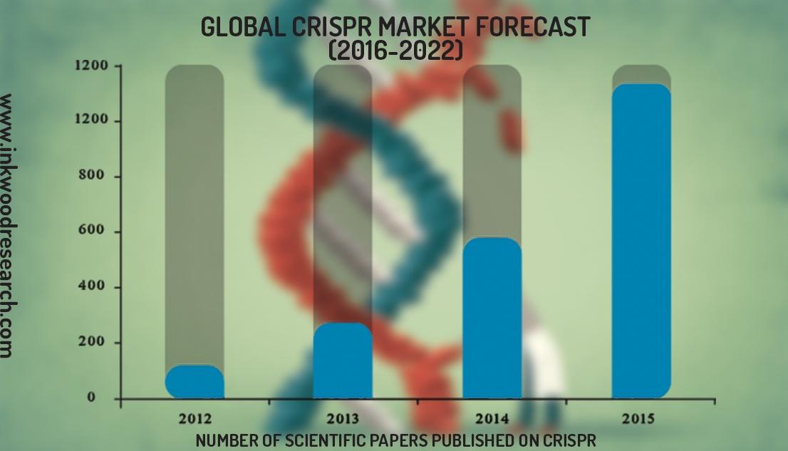 GLOBAL CRISPR MARKET FORECAST 2016-2022.jpg
