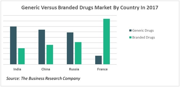 The Growing Pharmaceuticals Market: Expert Forecasts and