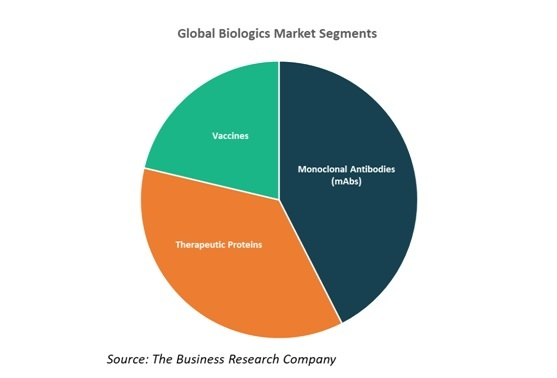 Global Biologics Market Segments - Chart 2