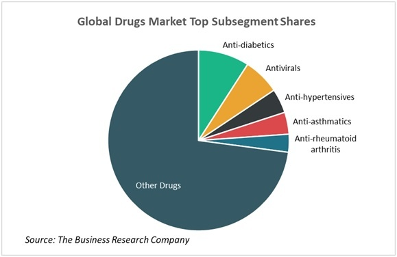 Pharmaceuticals market research