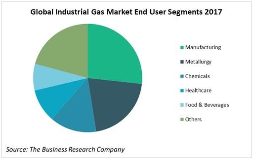 Global Industrial Gas Industry